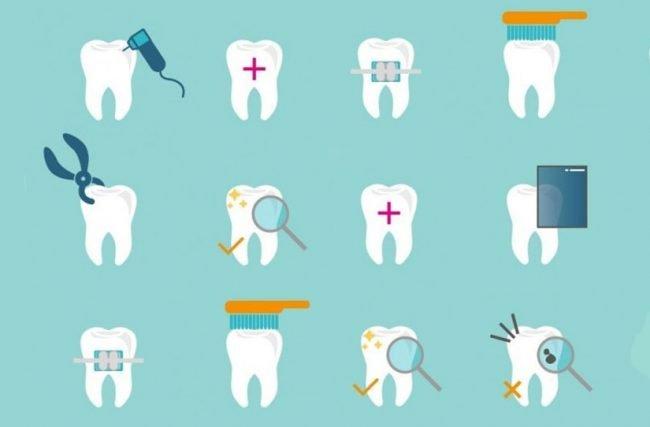 Tratamento dental: por que não deve ser adiado